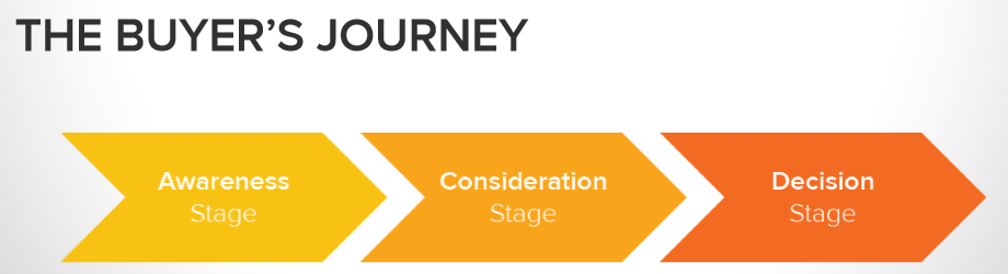 Buyer's Journey by HubSpot.com. Analizzalo prima di fare keyword research